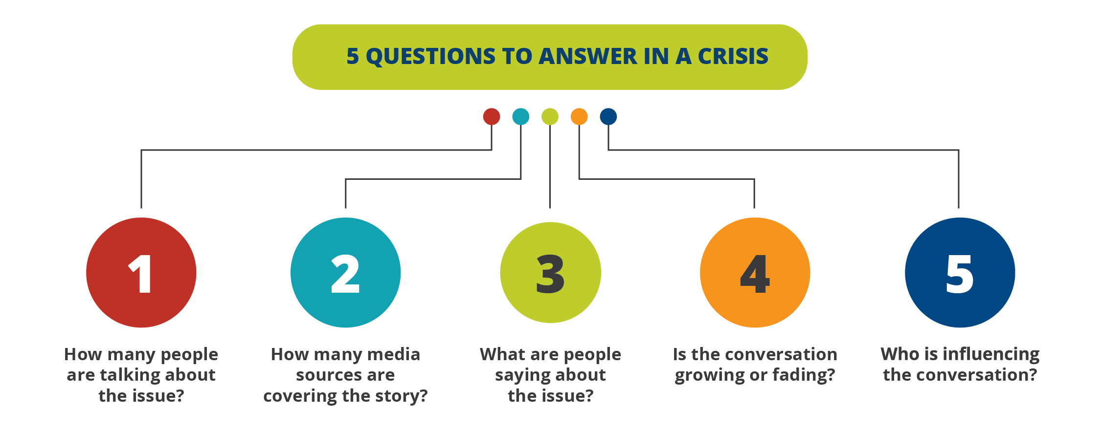 5 Questions to Answer in a Crisis: 1. How many people are talking about the issue? 2. How many media sources are covering the story? 3. What are people saying about the issue? 4. Is the conversation growing or fading? 5. Who is influencing the conversation?