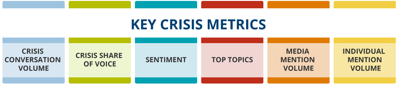 Key Crisis Metrics: crisis conversation volume, crisis share of voice, sentiment, top topics, media mention volume, individual mention volume