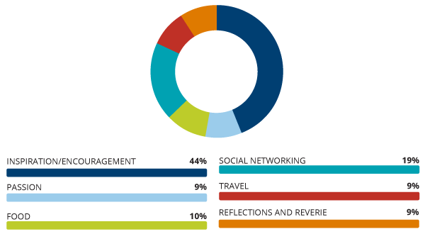 Pie chart showing breakdown by community for presenters and attendess