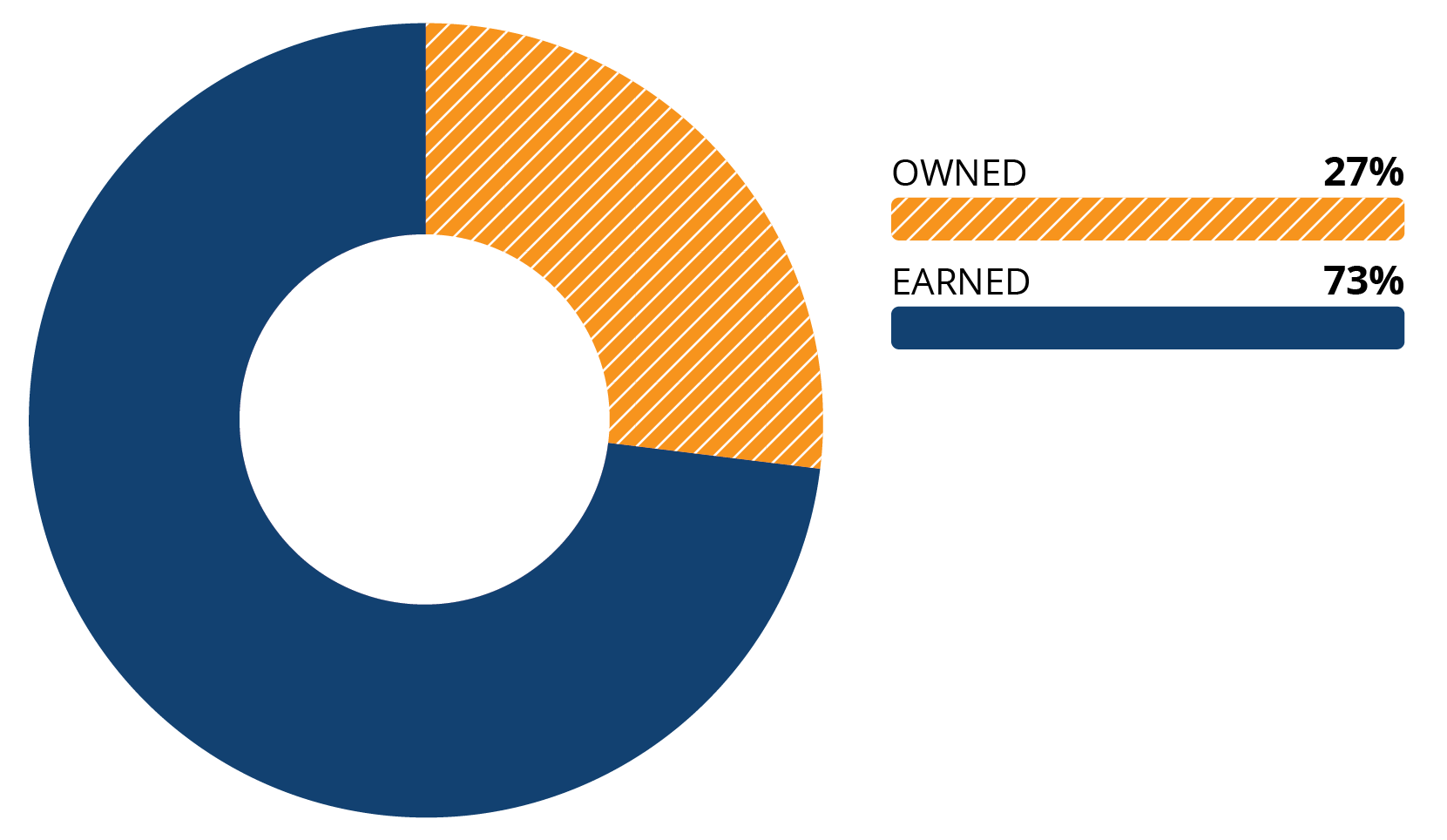 Donut chart showing the typical relationship between owned and earned conversation