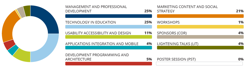 Pie chart representing the volume of conversation by track. Management and Professional Development = 25%; Technology in Education = 25%; Marketing Content and Social Strategy = 21%; Usability Accessibility and Design 11%; Development Programming and Architecture = 5%; Applications Integration and Mobile = 4%; Sponsors = 4%; Lightning Talks = 4%; Workshops = 1%; Poster Session = 0%